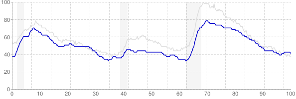Maryland monthly unemployment rate chart from 1990 to October 2018